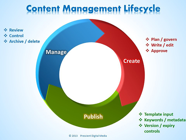 Content Managment Lifecycle