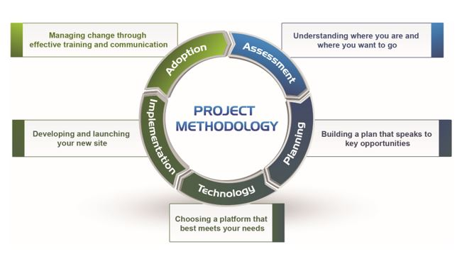 Intranet Redesign Methodology by Prescient Digital Media
