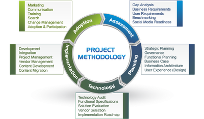 2012 methodology