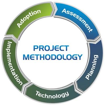 Intranet Methodology Wheel