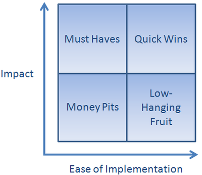 Impact vs. Ease of Implementation