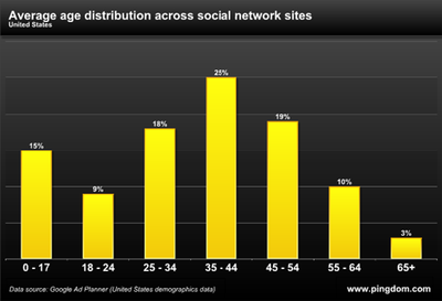 Age of social media users