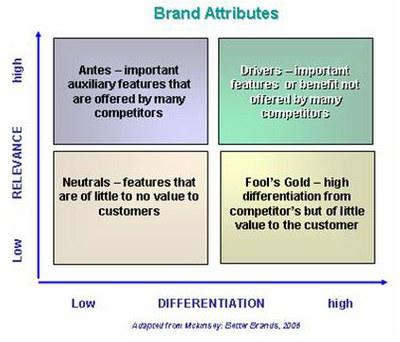 branding attributes