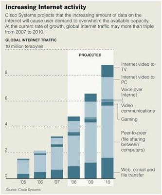 Cisco Increasing Internet Activity