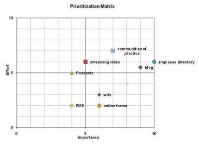 Importance vs. Effort Matrix