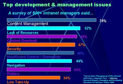 Top Intranet Issues