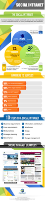 Social Intranet Infographic