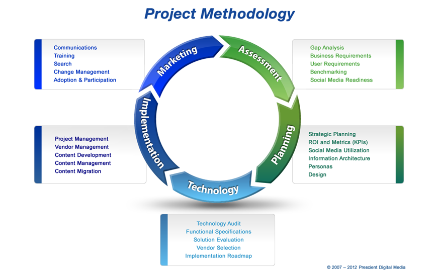 Intranet Project Methodology