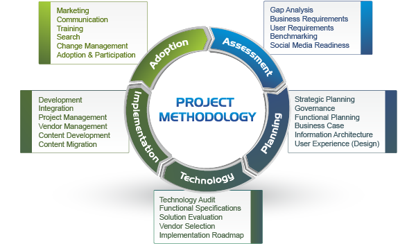 Intranet project methodology by Prescient Digital Media.