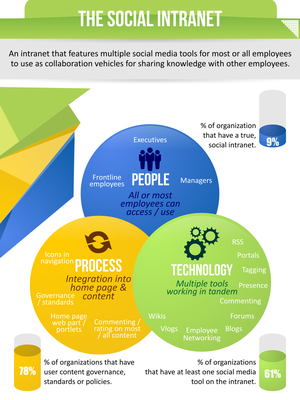 Social Intranet Infographic Thumbnail