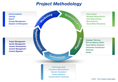 methodology 2012