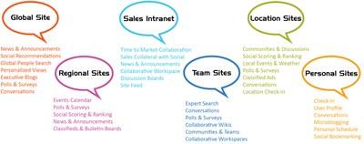 Social Collaboration Graphic