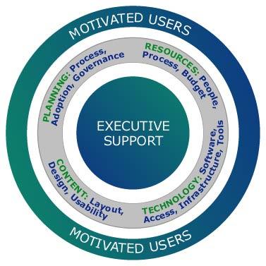 Nexus of Intranet Success