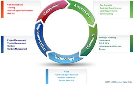 Intranet Methodology - Prescient Digital Media